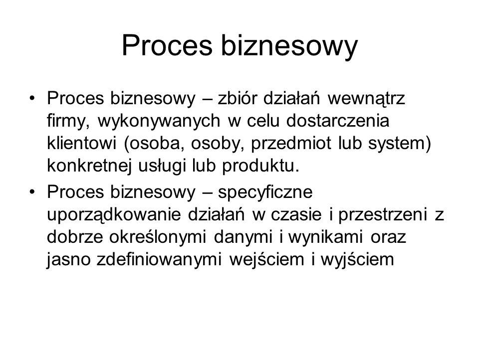 Proces biznesowy Proces biznesowy – zbiór działań wewnątrz firmy, wykonywanych w celu dostarczenia klientowi (osoba, osoby, przedmiot lub system) konk