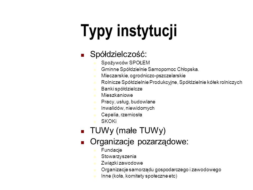 Typy instytucji Spółdzielczość:  Spożywców SPOŁEM  Gminne Spółdzielnie Samopomoc Chłopska.