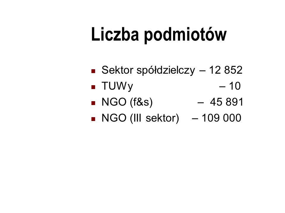 Liczba podmiotów Sektor spółdzielczy – 12 852 TUWy – 10 NGO (f&s) – 45 891 NGO (III sektor) – 109 000