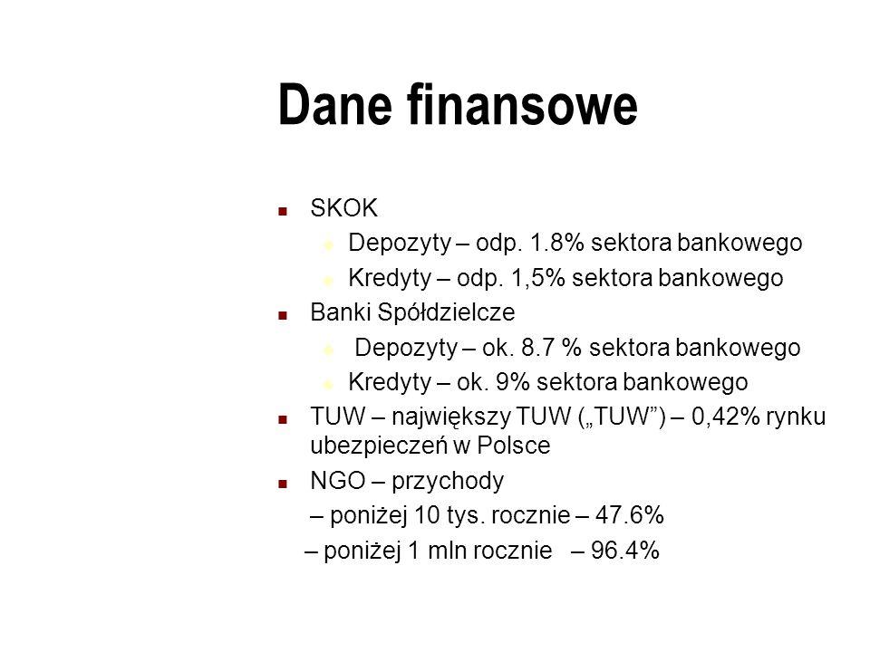 Dane finansowe SKOK  Depozyty – odp.1.8% sektora bankowego  Kredyty – odp.