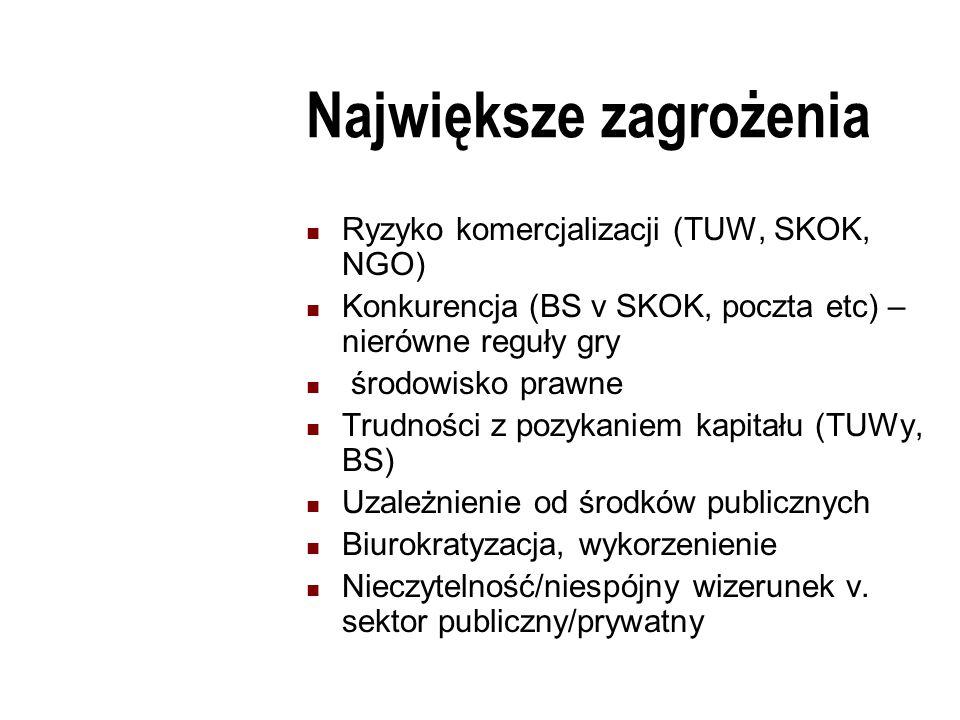 Największe zagrożenia Ryzyko komercjalizacji (TUW, SKOK, NGO) Konkurencja (BS v SKOK, poczta etc) – nierówne reguły gry środowisko prawne Trudności z pozykaniem kapitału (TUWy, BS) Uzależnienie od środków publicznych Biurokratyzacja, wykorzenienie Nieczytelność/niespójny wizerunek v.
