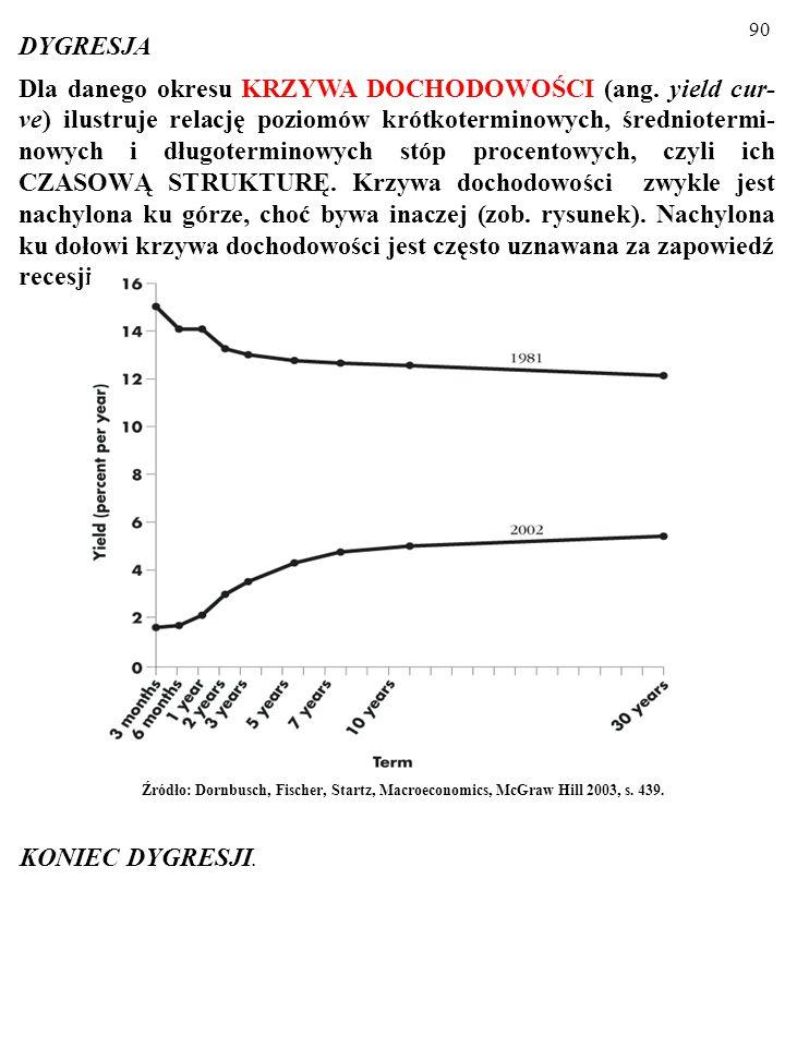 89 Ta UWZGLĘDNIAJĄCA OCZEKIWANIA TEORIA CZA- SOWEJ STRUKTURY OPROCENTOWANIA (ang. expecta- tion theory of the interest term structure) uzasadnia nastę
