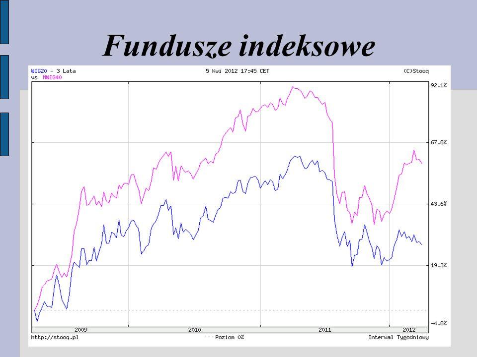 Fundusze indeksowe