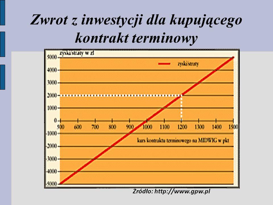 Zwrot z inwestycji dla kupującego kontrakt terminowy Źródło: http://www.gpw.pl