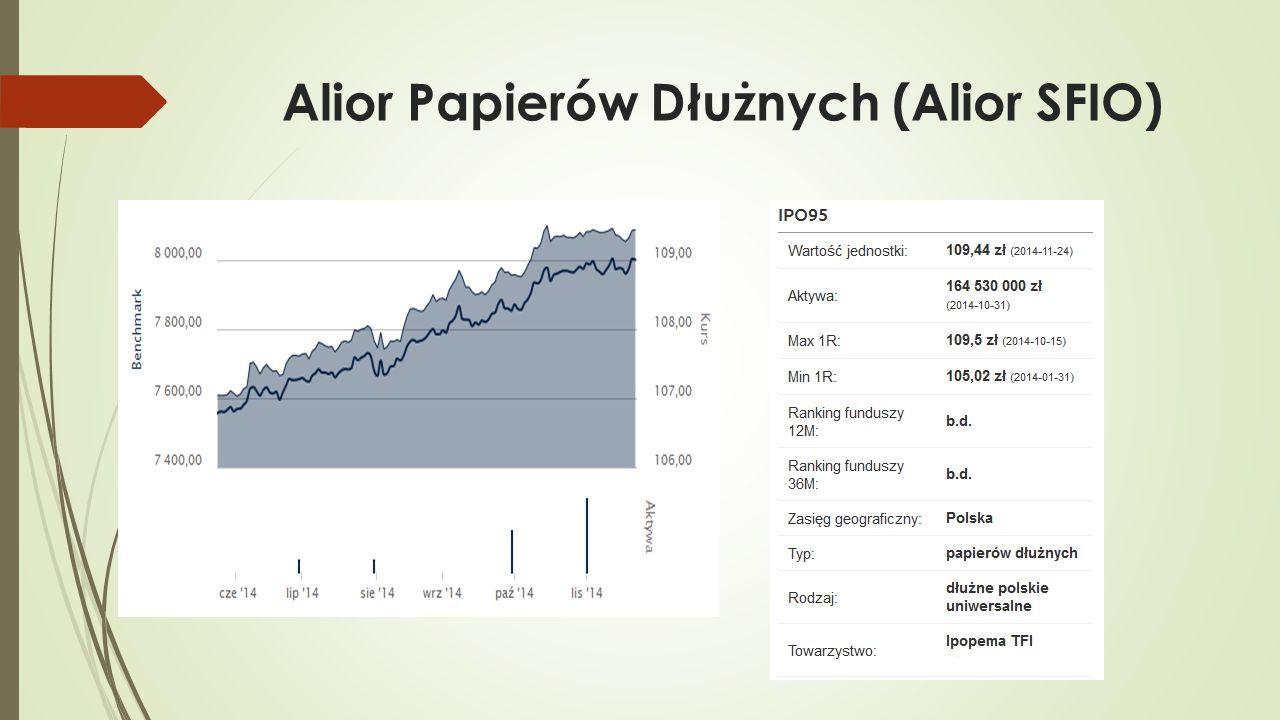 Alior Papierów Dłużnych (Alior SFIO)