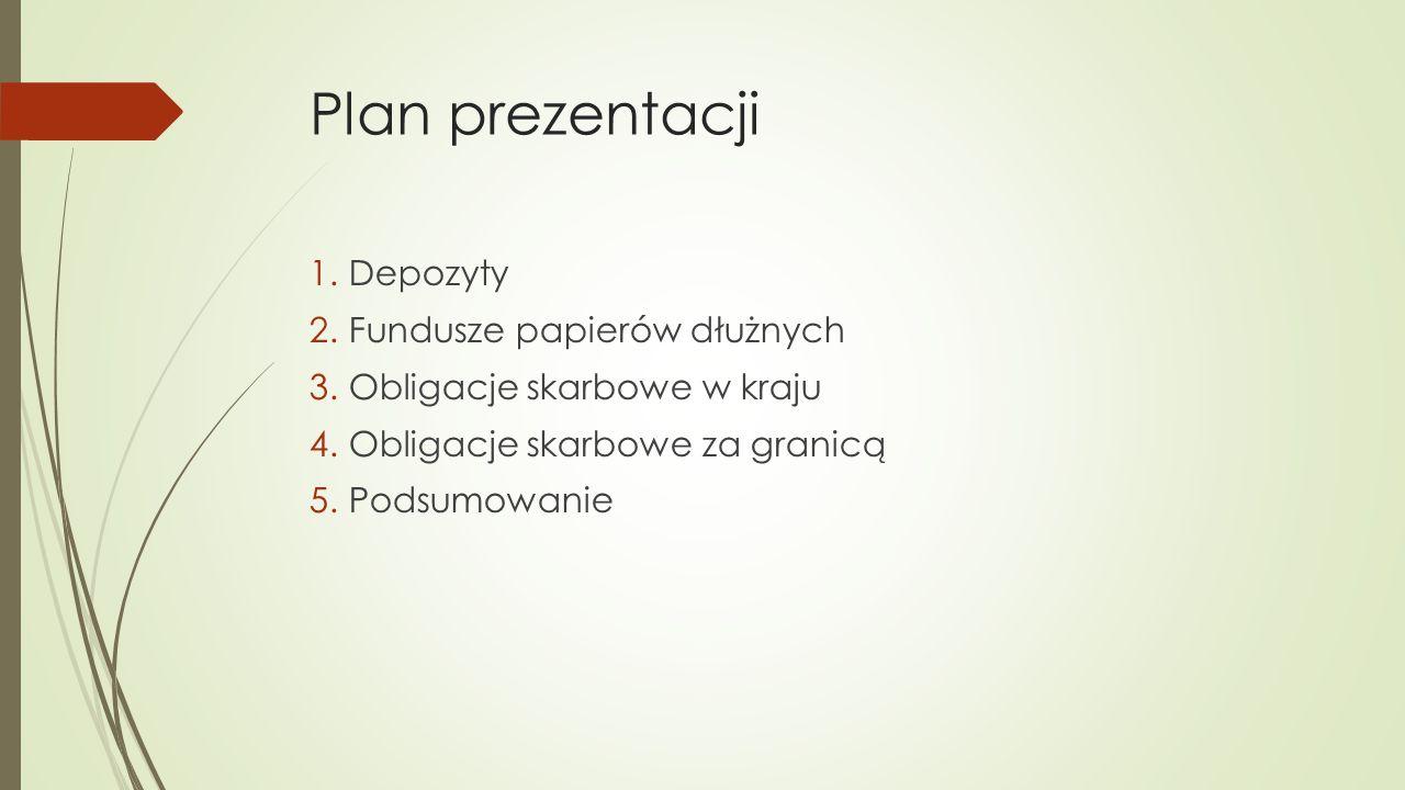 Plan prezentacji 1.Depozyty 2.Fundusze papierów dłużnych 3.Obligacje skarbowe w kraju 4.Obligacje skarbowe za granicą 5.Podsumowanie
