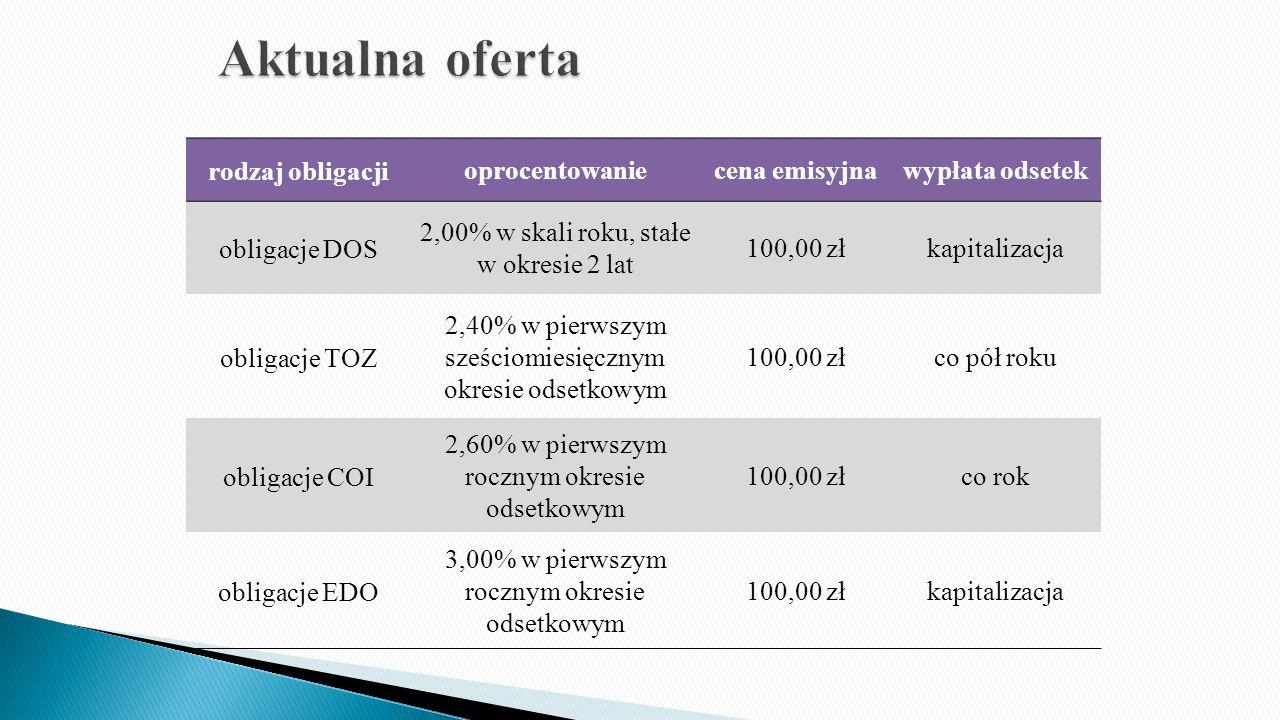 rodzaj obligacjioprocentowaniecena emisyjnawypłata odsetek obligacje DOS 2,00% w skali roku, stałe w okresie 2 lat 100,00 złkapitalizacja obligacje TOZ 2,40% w pierwszym sześciomiesięcznym okresie odsetkowym 100,00 złco pół roku obligacje COI 2,60% w pierwszym rocznym okresie odsetkowym 100,00 złco rok obligacje EDO 3,00% w pierwszym rocznym okresie odsetkowym 100,00 złkapitalizacja