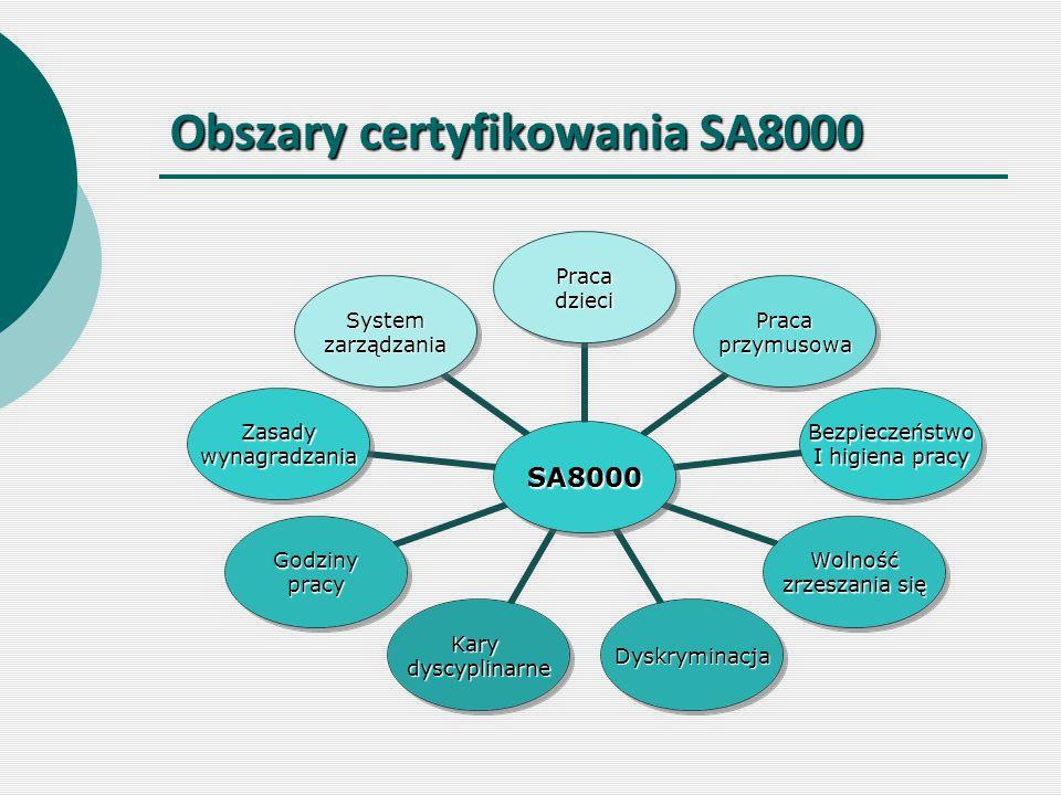 Obszary certyfikowania SA8000 SA8000 Pracadzieci Pracaprzymusowa Bezpieczeństwo I higiena pracy Wolność zrzeszania się DyskryminacjaKarydyscyplinarne