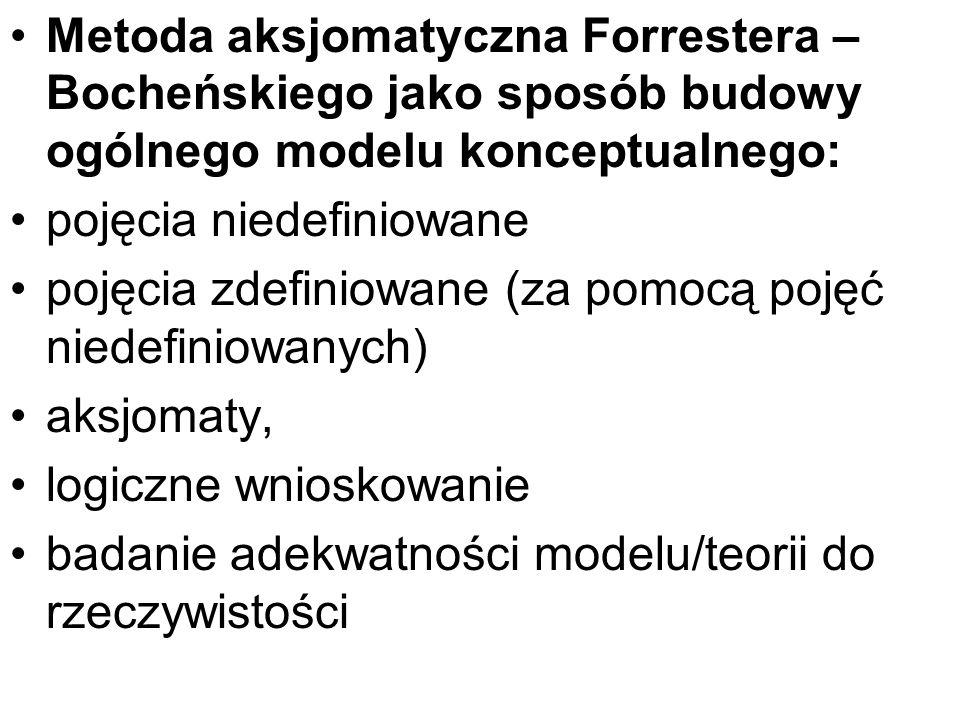 Metoda aksjomatyczna Forrestera – Bocheńskiego jako sposób budowy ogólnego modelu konceptualnego: pojęcia niedefiniowane pojęcia zdefiniowane (za pomo