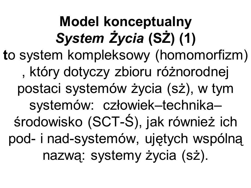 Model konceptualny System Życia (SŻ) (1) to system kompleksowy (homomorfizm), który dotyczy zbioru różnorodnej postaci systemów życia (sż), w tym syst