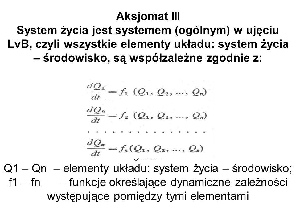 Aksjomat III System życia jest systemem (ogólnym) w ujęciu LvB, czyli wszystkie elementy układu: system życia – środowisko, są współzależne zgodnie z: