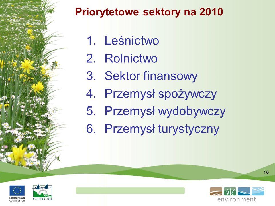 10 Priorytetowe sektory na 2010 1.Leśnictwo 2.Rolnictwo 3.Sektor finansowy 4.Przemysł spożywczy 5.Przemysł wydobywczy 6.Przemysł turystyczny