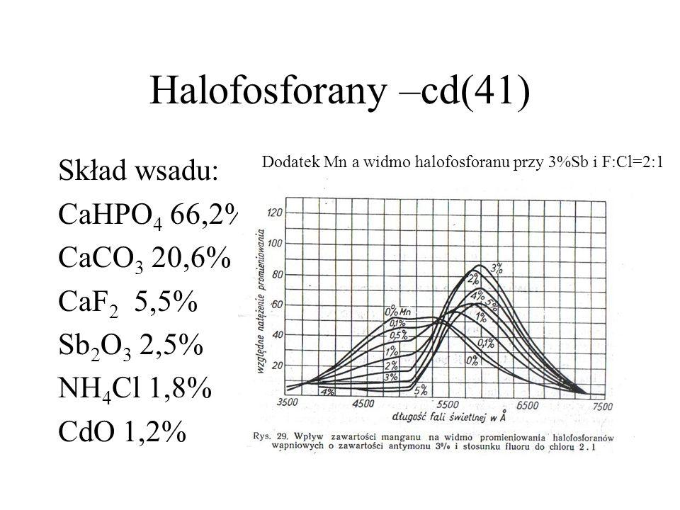 Luminofory halofosforanowe cd(40) 6CaHPO 4 +3CaCO 3 + n CaCl 2 + [1-n]CaF 2  Ca 10 (PO 4 ) 6 (nCl+ [1-n]F) 2 +3H 2 O +3CO 2 CaCO 3 +2NH 4 Cl  CaCl 2 + 2NH 3 +CO 2 +H 2 O