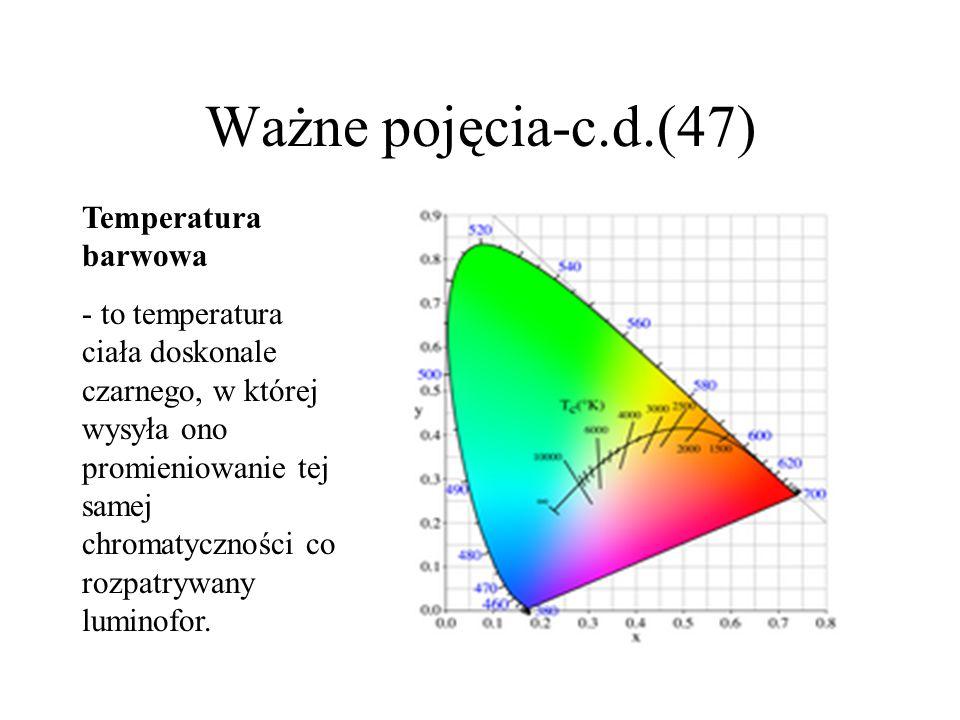 Niektóre ważne pojęcia dotyczące luminoforów(46) Współrzędne luminoforu na wykresie X-Y, określające jego barwę.