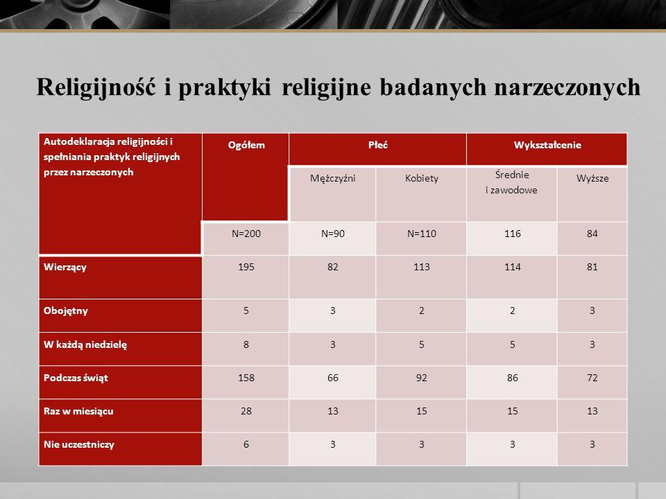 Autodeklaracja religijności i spełniania praktyk religijnych przez narzeczonych OgółemPłećWykształcenie MężczyźniKobiety Średnie i zawodowe Wyższe N=200N=90N=11011684 Wierzący1958211311481 Obojętny53223 W każdą niedzielę83553 Podczas świąt15866928672 Raz w miesiącu281315 13 Nie uczestniczy63333 Religijność i praktyki religijne badanych narzeczonych