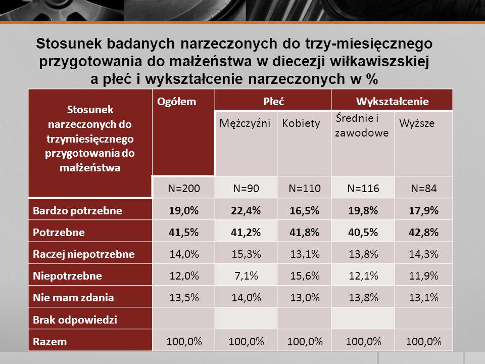 Stosunek badanych narzeczonych do trzy-miesięcznego przygotowania do małżeństwa w diecezji wiłkawiszskiej a płeć i wykształcenie narzeczonych w % Stosunek narzeczonych do trzymiesięcznego przygotowania do małżeństwa OgółemPłećWykształcenie MężczyźniKobiety Średnie i zawodowe Wyższe N=200N=90N=110N=116N=84 Bardzo potrzebne19,0%22,4%16,5%19,8%17,9% Potrzebne41,5%41,2%41,8%40,5%42,8% Raczej niepotrzebne14,0%15,3%13,1%13,8%14,3% Niepotrzebne12,0%7,1%15,6%12,1%11,9% Nie mam zdania13,5%14,0%13,0%13,8%13,1% Brak odpowiedzi Razem100,0%