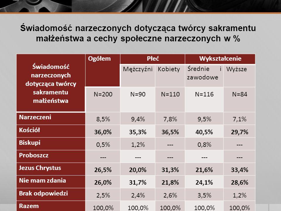 Świadomość narzeczonych dotycząca twórcy sakramentu małżeństwa a cechy społeczne narzeczonych w % Świadomość narzeczonych dotycząca twórcy sakramentu małżeństwa OgółemPłećWykształcenie MężczyźniKobietyŚrednie i zawodowe Wyższe N=200N=90N=110N=116N=84 Narzeczeni 8,5%9,4%7,8%9,5%7,1% Kościół 36,0%35,3%36,5%40,5%29,7% Biskupi 0,5%1,2%---0,8%--- Proboszcz --- Jezus Chrystus 26,5%20,0%31,3%21,6%33,4% Nie mam zdania 26,0%31,7%21,8%24,1%28,6% Brak odpowiedzi 2,5%2,4%2,6%3,5%1,2% Razem 100,0%