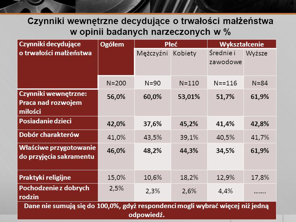 Czynniki wewnętrzne decydujące o trwałości małżeństwa w opinii badanych narzeczonych w % Czynniki decydujące o trwałości małżeństwa OgółemPłećWykształcenie MężczyźniKobietyŚrednie i zawodowe Wyższe N=200N=90N=110N==116N=84 Czynniki wewnętrzne: Praca nad rozwojem miłości 56,0%60,0%53,01%51,7%61,9% Posiadanie dzieci 42,0%37,6%45,2%41,4%42,8% Dobór charakterów 41,0%43,5%39,1%40,5%41,7% Właściwe przygotowanie do przyjęcia sakramentu 46,0%48,2%44,3%34,5%61,9% Praktyki religijne15,0%10,6%18,2%12,9%17,8% Pochodzenie z dobrych rodzin 2,5% 2,3%2,6%4,4%…….