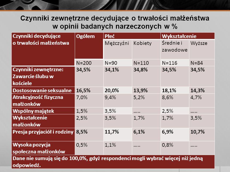Czynniki zewnętrzne decydujące o trwałości małżeństwa w opinii badanych narzeczonych w % Czynniki decydujące o trwałości małżeństwa OgółemPłećWykształcenie MężczyźniKobietyŚrednie i zawodowe Wyższe N=200N=90N=110N=116N=84 Czynniki zewnętrzne: Zawarcie ślubu w kościele 34,5%34,1%34,8%34,5% Dostosowanie seksualne16,5%20,0%13,9%18,1%14,3% Atrakcyjność fizyczna małżonków 7,0%9,4%5,2%8,6%4,7% Wspólny majątek1,5%3,5%…..2,5%…..