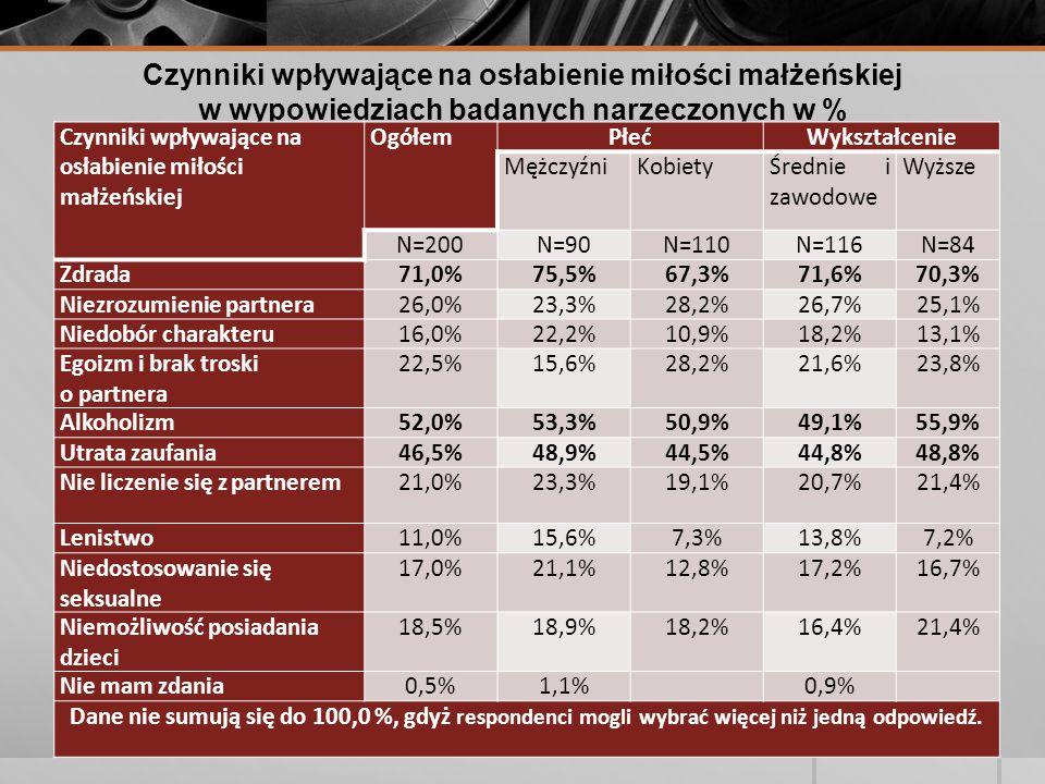 Czynniki wpływające na osłabienie miłości małżeńskiej w wypowiedziach badanych narzeczonych w % Czynniki wpływające na osłabienie miłości małżeńskiej OgółemPłećWykształcenie MężczyźniKobietyŚrednie i zawodowe Wyższe N=200N=90N=110N=116N=84 Zdrada71,0%75,5%67,3%71,6%70,3% Niezrozumienie partnera26,0%23,3%28,2%26,7%25,1% Niedobór charakteru16,0%22,2%10,9%18,2%13,1% Egoizm i brak troski o partnera 22,5%15,6%28,2%21,6%23,8% Alkoholizm52,0%53,3%50,9%49,1%55,9% Utrata zaufania46,5%48,9%44,5%44,8%48,8% Nie liczenie się z partnerem21,0%23,3%19,1%20,7%21,4% Lenistwo11,0%15,6%7,3%13,8%7,2% Niedostosowanie się seksualne 17,0%21,1%12,8%17,2%16,7% Niemożliwość posiadania dzieci 18,5%18,9%18,2%16,4%21,4% Nie mam zdania0,5%1,1% 0,9% Dane nie sumują się do 100,0 %, gdyż respondenci mogli wybrać więcej niż jedną odpowiedź.