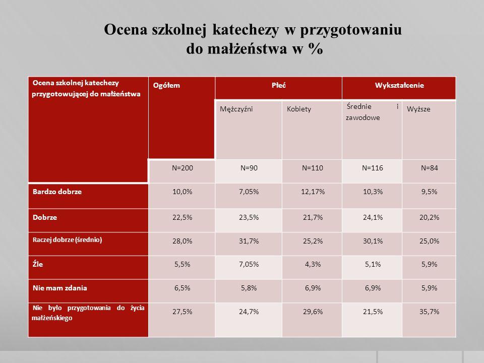 Ocena szkolnej katechezy przygotowującej do małżeństwa OgółemPłećWykształcenie MężczyźniKobiety Średnie i zawodowe Wyższe N=200N=90N=110N=116N=84 Bardzo dobrze10,0%7,05%12,17%10,3%9,5% Dobrze22,5%23,5%21,7%24,1%20,2% Raczej dobrze (średnio) 28,0%31,7%25,2%30,1%25,0% Źle5,5%7,05%4,3%5,1%5,9% Nie mam zdania6,5%5,8%6,9% 5,9% Nie było przygotowania do życia małżeńskiego 27,5%24,7%29,6%21,5%35,7% Ocena szkolnej katechezy w przygotowaniu do małżeństwa w %