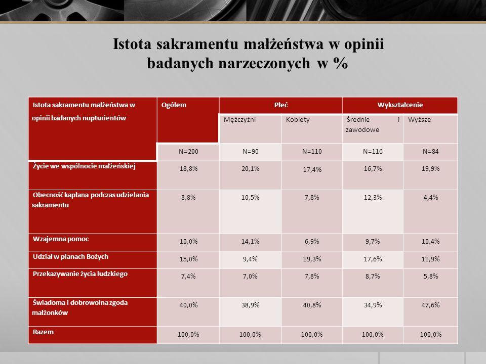 Istota sakramentu małżeństwa w opinii badanych nupturientów OgółemPłećWykształcenie MężczyźniKobiety Średnie i zawodowe Wyższe N=200N=90N=110N=116N=84 Życie we wspólnocie małżeńskiej 18,8%20,1% 17,4 % 16,7%19,9% Obecność kapłana podczas udzielania sakramentu 8,8%10,5%7,8%12,3%4,4% Wzajemna pomoc 10,0%14,1%6,9%9,7%10,4% Udział w planach Bożych 15,0%9,4%19,3%17,6%11,9% Przekazywanie życia ludzkiego 7,4%7,0%7,8%8,7%5,8% Świadoma i dobrowolna zgoda małżonków 40,0%38,9%40,8%34,9%47,6% Razem 100,0% Istota sakramentu małżeństwa w opinii badanych narzeczonych w %