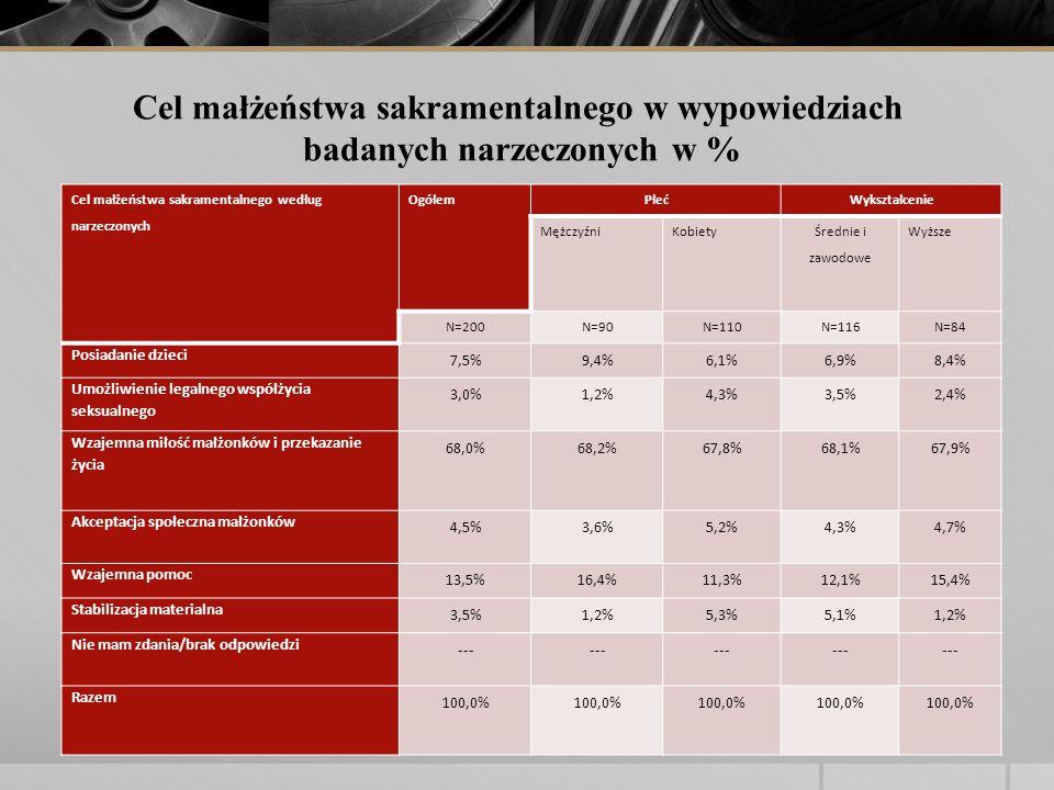 Cel małżeństwa sakramentalnego według narzeczonych OgółemPłećWykształcenie MężczyźniKobiety Średnie i zawodowe Wyższe N=200N=90N=110N=116N=84 Posiadanie dzieci 7,5%9,4%6,1%6,9%8,4% Umożliwienie legalnego współżycia seksualnego 3,0%1,2%4,3%3,5%2,4% Wzajemna miłość małżonków i przekazanie życia 68,0%68,2%67,8%68,1%67,9% Akceptacja społeczna małżonków 4,5%3,6%5,2%4,3%4,7% Wzajemna pomoc 13,5%16,4%11,3%12,1%15,4% Stabilizacja materialna 3,5%1,2%5,3%5,1%1,2% Nie mam zdania/brak odpowiedzi --- Razem 100,0% Cel małżeństwa sakramentalnego w wypowiedziach badanych narzeczonych w %