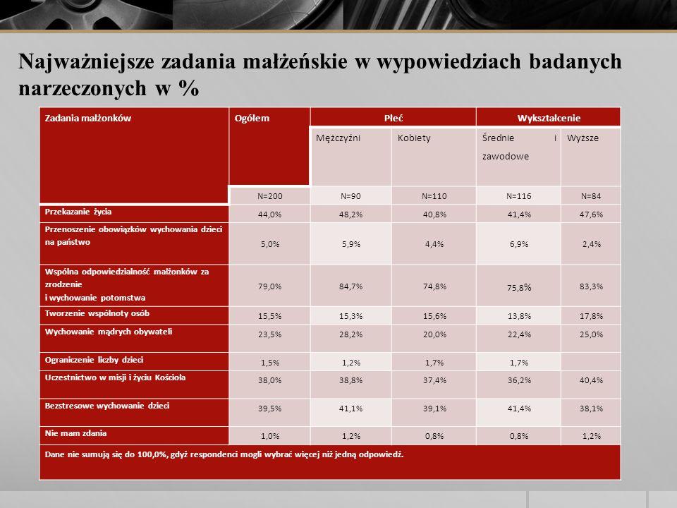 Zadania małżonkówOgółemPłećWykształcenie MężczyźniKobiety Średnie i zawodowe Wyższe N=200N=90N=110N=116N=84 Przekazanie życia 44,0%48,2%40,8%41,4%47,6% Przenoszenie obowiązków wychowania dzieci na państwo 5,0% 5,9% 4,4% 6,9% 2,4% Wspólna odpowiedzialność małżonków za zrodzenie i wychowanie potomstwa 79,0% 84,7% 74,8% 75,8 % 83,3% Tworzenie wspólnoty osób 15,5%15,3%15,6%13,8%17,8% Wychowanie mądrych obywateli 23,5%28,2%20,0%22,4%25,0% Ograniczenie liczby dzieci 1,5%1,2%1,7% Uczestnictwo w misji i życiu Kościoła 38,0%38,8%37,4%36,2%40,4% Bezstresowe wychowanie dzieci 39,5%41,1%39,1%41,4%38,1% Nie mam zdania 1,0%1,2%0,8% 1,2% Dane nie sumują się do 100,0%, gdyż respondenci mogli wybrać więcej niż jedną odpowiedź.