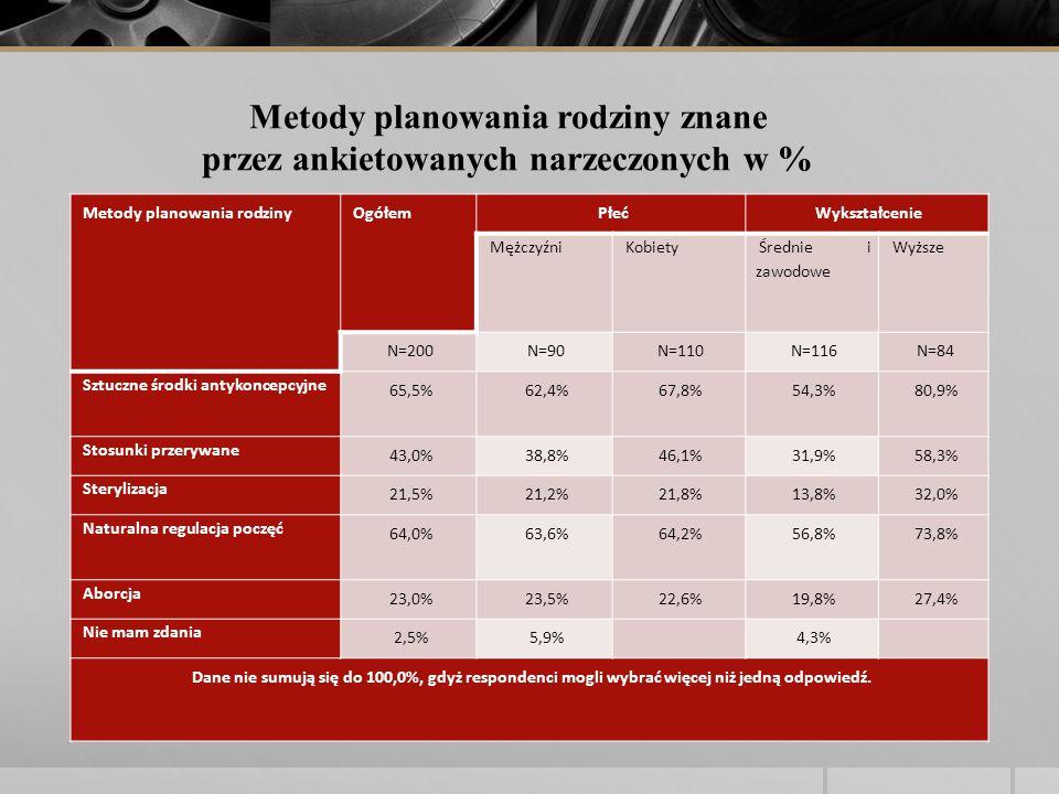 Metody planowania rodzinyOgółemPłećWykształcenie MężczyźniKobiety Średnie i zawodowe Wyższe N=200N=90N=110N=116N=84 Sztuczne środki antykoncepcyjne 65,5%62,4%67,8%54,3%80,9% Stosunki przerywane 43,0%38,8%46,1%31,9%58,3% Sterylizacja 21,5%21,2%21,8%13,8%32,0% Naturalna regulacja poczęć 64,0%63,6%64,2%56,8%73,8% Aborcja 23,0%23,5%22,6%19,8%27,4% Nie mam zdania 2,5%5,9% 4,3% Dane nie sumują się do 100,0%, gdyż respondenci mogli wybrać więcej niż jedną odpowiedź.