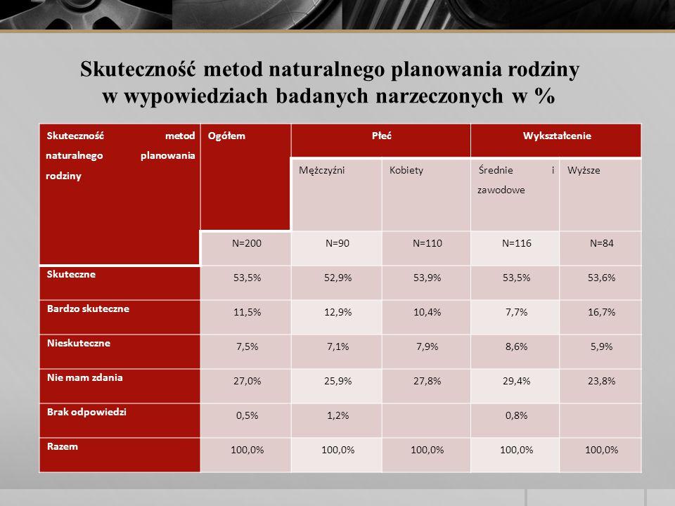 Skuteczność metod naturalnego planowania rodziny OgółemPłećWykształcenie MężczyźniKobiety Średnie i zawodowe Wyższe N=200N=90N=110N=116N=84 Skuteczne 53,5%52,9%53,9%53,5%53,6% Bardzo skuteczne 11,5%12,9%10,4%7,7%16,7% Nieskuteczne 7,5%7,1%7,9%8,6%5,9% Nie mam zdania 27,0%25,9%27,8%29,4%23,8% Brak odpowiedzi 0,5%1,2% 0,8% Razem 100,0% Skuteczność metod naturalnego planowania rodziny w wypowiedziach badanych narzeczonych w %