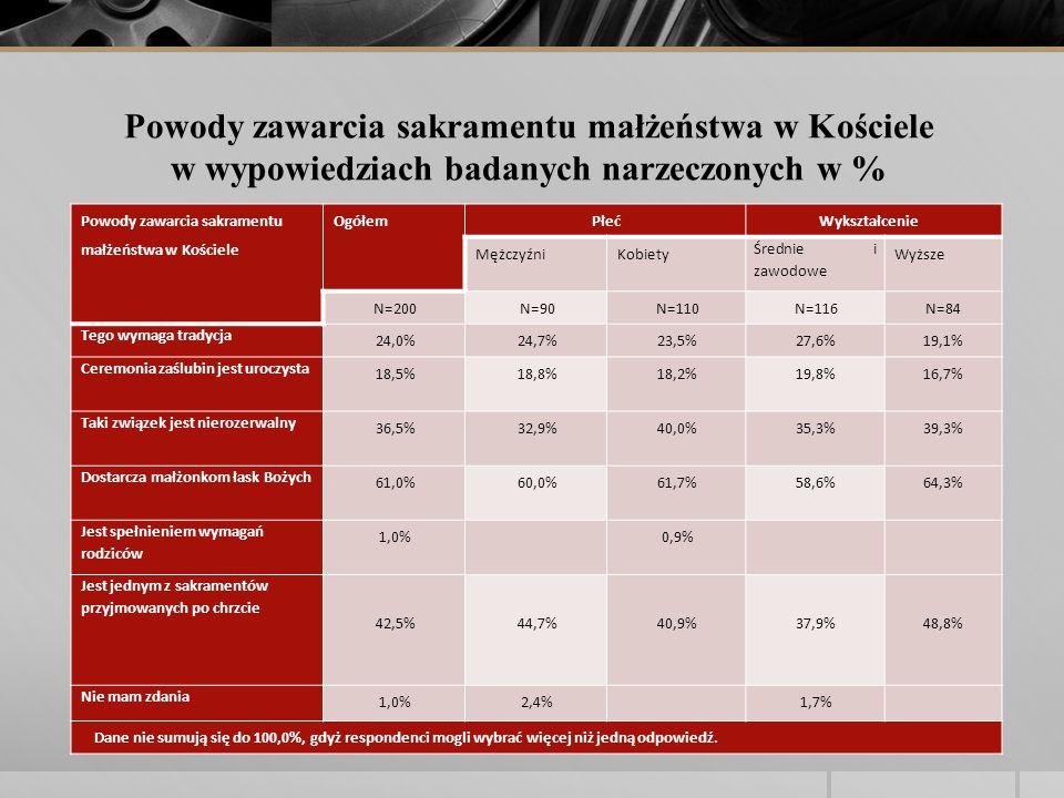 Powody zawarcia sakramentu małżeństwa w Kościele OgółemPłećWykształcenie MężczyźniKobiety Średnie i zawodowe Wyższe N=200N=90N=110N=116N=84 Tego wymaga tradycja 24,0%24,7%23,5%27,6%19,1% Ceremonia zaślubin jest uroczysta 18,5%18,8%18,2%19,8%16,7% Taki związek jest nierozerwalny 36,5%32,9%40,0%35,3%39,3% Dostarcza małżonkom łask Bożych 61,0%60,0%61,7%58,6%64,3% Jest spełnieniem wymagań rodziców 1,0% 0,9% Jest jednym z sakramentów przyjmowanych po chrzcie 42,5% 44,7% 40,9% 37,9% 48,8% Nie mam zdania 1,0%2,4% 1,7% Dane nie sumują się do 100,0%, gdyż respondenci mogli wybrać więcej niż jedną odpowiedź.