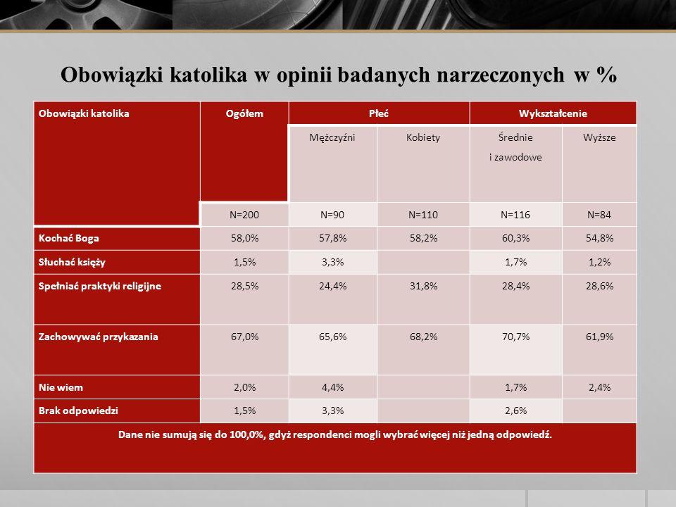 Obowiązki katolikaOgółemPłećWykształcenie MężczyźniKobiety Średnie i zawodowe Wyższe N=200N=90N=110N=116N=84 Kochać Boga58,0%57,8%58,2%60,3%54,8% Słuchać księży1,5%3,3% 1,7%1,2% Spełniać praktyki religijne28,5%24,4%31,8%28,4%28,6% Zachowywać przykazania67,0%65,6%68,2%70,7%61,9% Nie wiem2,0%4,4% 1,7%2,4% Brak odpowiedzi1,5%3,3% 2,6% Dane nie sumują się do 100,0%, gdyż respondenci mogli wybrać więcej niż jedną odpowiedź.