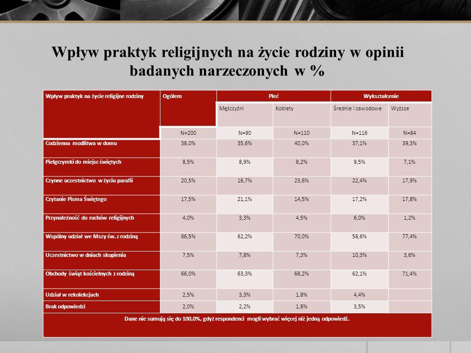 Wpływ praktyk na życie religijne rodzinyOgółemPłećWykształcenie MężczyźniKobietyŚrednie i zawodoweWyższe N=200N=90N=110N=116N=84 Codzienna modlitwa w domu38,0%35,6%40,0%37,1%39,3% Pielgrzymki do miejsc świętych8,5%8,9%8,2%9,5%7,1% Czynne uczestnictwo w życiu parafii20,5%16,7%23,6%22,4%17,9% Czytanie Pisma Świętego17,5%21,1%14,5%17,2%17,8% Przynależność do ruchów religijnych4,0%3,3%4,5%6,0%1,2% Wspólny udział we Mszy św.