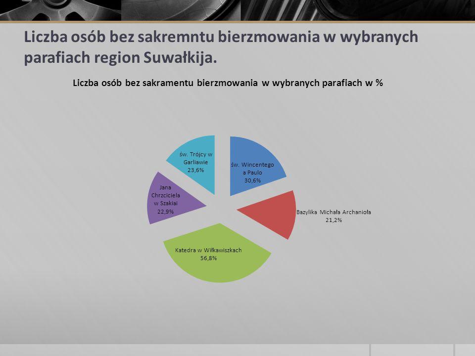Liczba osób bez sakremntu bierzmowania w wybranych parafiach region Suwałkija.