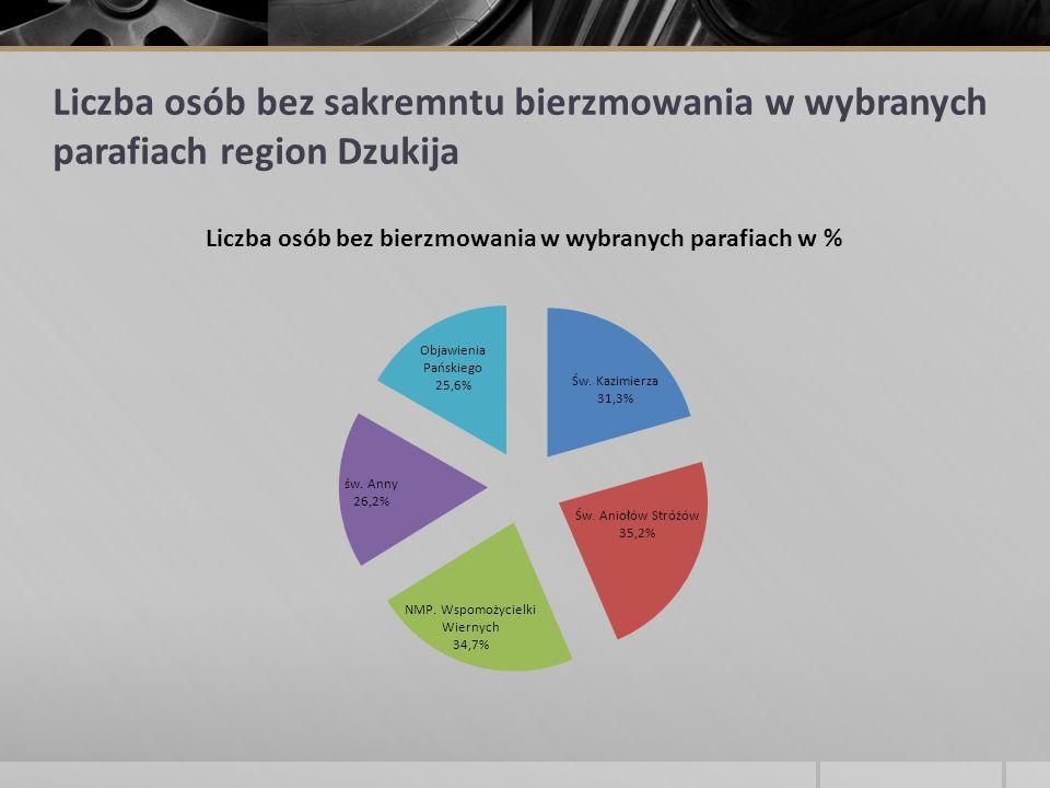 Liczba osób bez sakremntu bierzmowania w wybranych parafiach region Dzukija