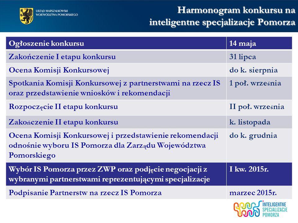 Harmonogram konkursu na inteligentne specjalizacje Pomorza Ogłoszenie konkursu14 maja Zakończenie I etapu konkursu31 lipca Ocena Komisji Konkursowejdo
