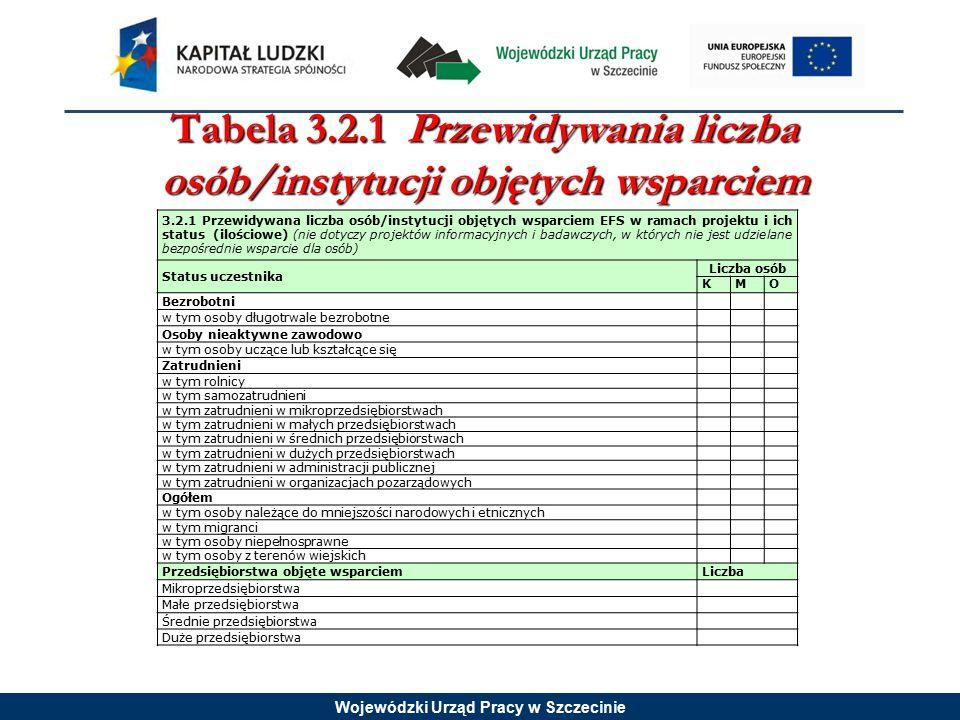 Wojewódzki Urząd Pracy w Szczecinie Tabela 3.2.1 Przewidywania liczba osób/instytucji objętych wsparciem 3.2.1 Przewidywana liczba osób/instytucji objętych wsparciem EFS w ramach projektu i ich status (ilościowe) (nie dotyczy projektów informacyjnych i badawczych, w których nie jest udzielane bezpośrednie wsparcie dla osób) Status uczestnika Liczba osób KMO Bezrobotni w tym osoby długotrwale bezrobotne Osoby nieaktywne zawodowo w tym osoby uczące lub kształcące się Zatrudnieni w tym rolnicy w tym samozatrudnieni w tym zatrudnieni w mikroprzedsiębiorstwach w tym zatrudnieni w małych przedsiębiorstwach w tym zatrudnieni w średnich przedsiębiorstwach w tym zatrudnieni w dużych przedsiębiorstwach w tym zatrudnieni w administracji publicznej w tym zatrudnieni w organizacjach pozarządowych Ogółem w tym osoby należące do mniejszości narodowych i etnicznych w tym migranci w tym osoby niepełnosprawne w tym osoby z terenów wiejskich Przedsiębiorstwa objęte wsparciemLiczba Mikroprzedsiębiorstwa Małe przedsiębiorstwa Średnie przedsiębiorstwa Duże przedsiębiorstwa
