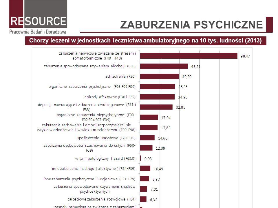 ZABURZENIA PSYCHICZNE Chorzy leczeni w jednostkach lecznictwa ambulatoryjnego na 10 tys. ludności (2013)