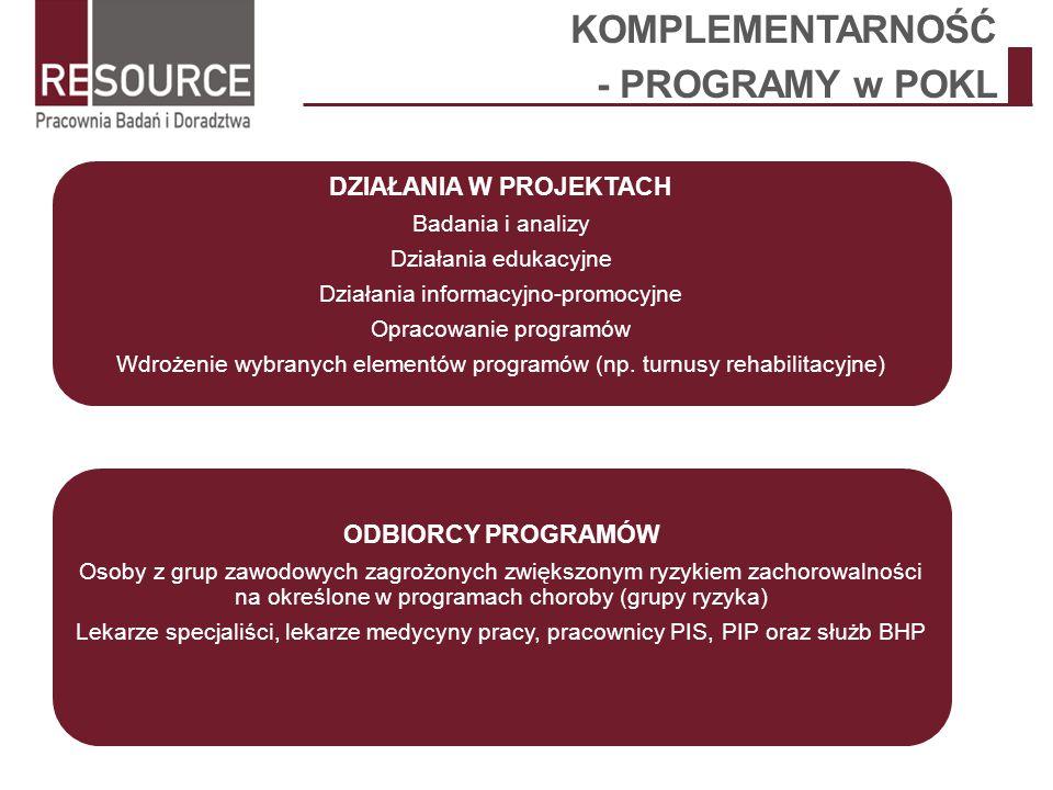 KOMPLEMENTARNOŚĆ - PROGRAMY w POKL DZIAŁANIA W PROJEKTACH Badania i analizy Działania edukacyjne Działania informacyjno-promocyjne Opracowanie program
