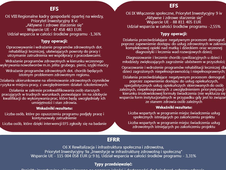 """EFS Oś VIII Regionalne kadry gospodarki opartej na wiedzy, Priorytet Inwestycyjny 8 vi """"Aktywne i zdrowe starzenie się"""" Wsparcie UE - 47 458 483 EUR U"""