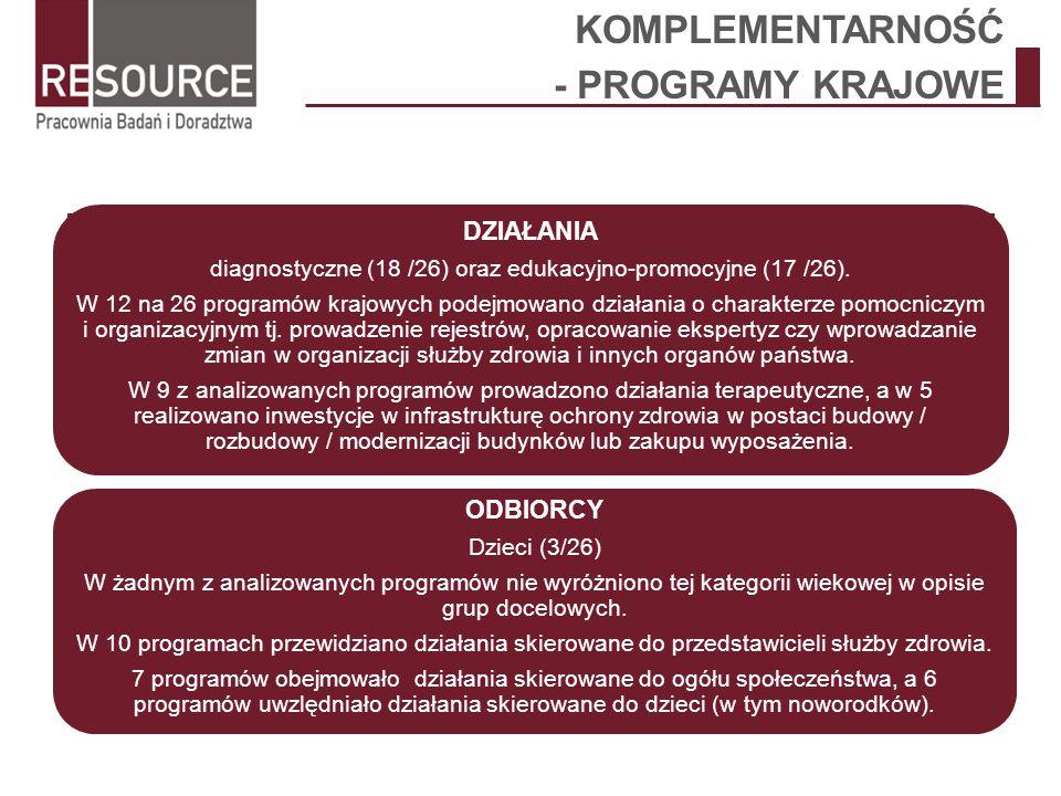 KOMPLEMENTARNOŚĆ - PROGRAMY KRAJOWE DZIAŁANIA diagnostyczne (18 /26) oraz edukacyjno-promocyjne (17 /26). W 12 na 26 programów krajowych podejmowano d