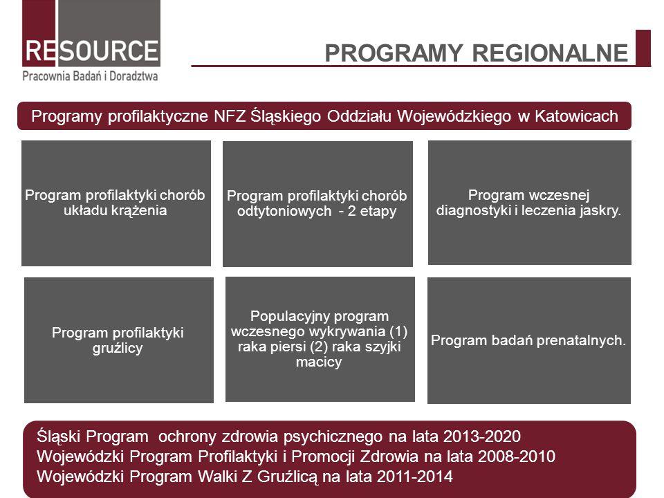PROGRAMY REGIONALNE Programy profilaktyczne NFZ Śląskiego Oddziału Wojewódzkiego w Katowicach Program profilaktyki chorób układu krążenia Program prof