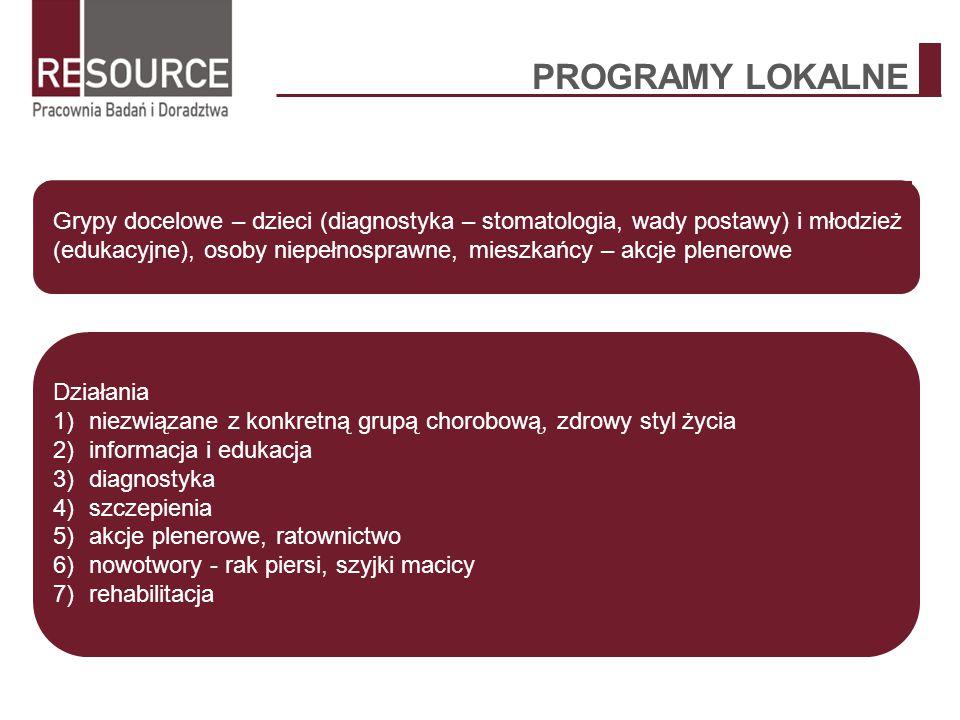 PROGRAMY LOKALNE Grypy docelowe – dzieci (diagnostyka – stomatologia, wady postawy) i młodzież (edukacyjne), osoby niepełnosprawne, mieszkańcy – akcje