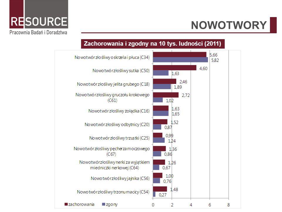 KOMPLEMENTARNOŚĆ - PROGRAMY KRAJOWE Nakierowane na konkretną grupę chorób – choroby zakaźne (3/26) Program wczesnego wykrywania zakażeń HIV u kobiet w ciąży Program profilaktyki gruźlicy Leczenie antyretrowirusowe osób żyjących z HIV w Polsce