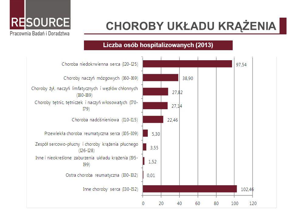CHOROBY UKŁADU KRĄŻENIA Liczba osób hospitalizowanych (2013)