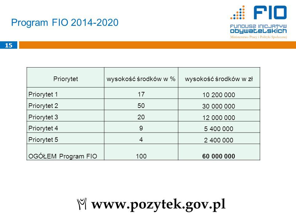 Program FIO 2014-2020 15 Priorytetwysokość środków w %wysokość środków w zł Priorytet 117 10 200 000 Priorytet 250 30 000 000 Priorytet 320 12 000 000