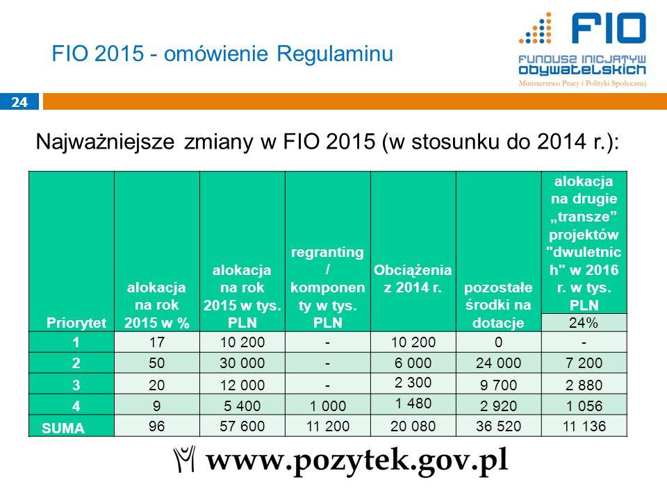 24 Najważniejsze zmiany w FIO 2015 (w stosunku do 2014 r.): Priorytet alokacja na rok 2015 w % alokacja na rok 2015 w tys. PLN regranting / komponen t