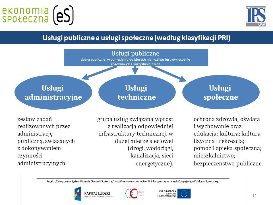 11 Usługi publiczne dobra publiczne, w odniesieniu do których niemożliwe jest wykluczenie kogokolwiek z korzystania z nich.