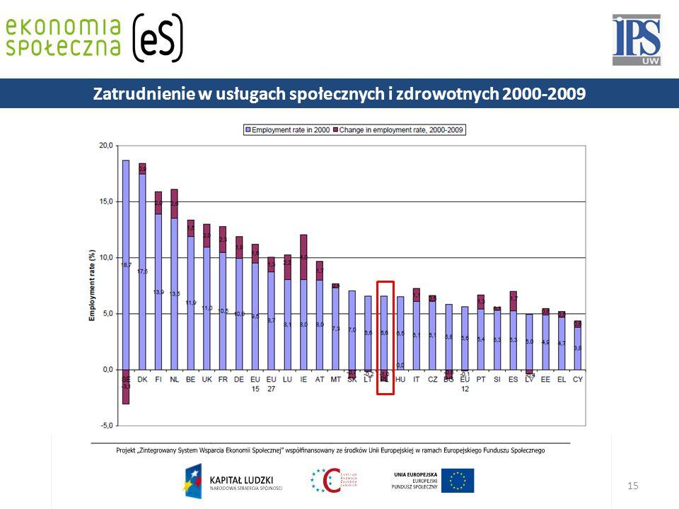 15 Zatrudnienie w usługach społecznych i zdrowotnych 2000-2009