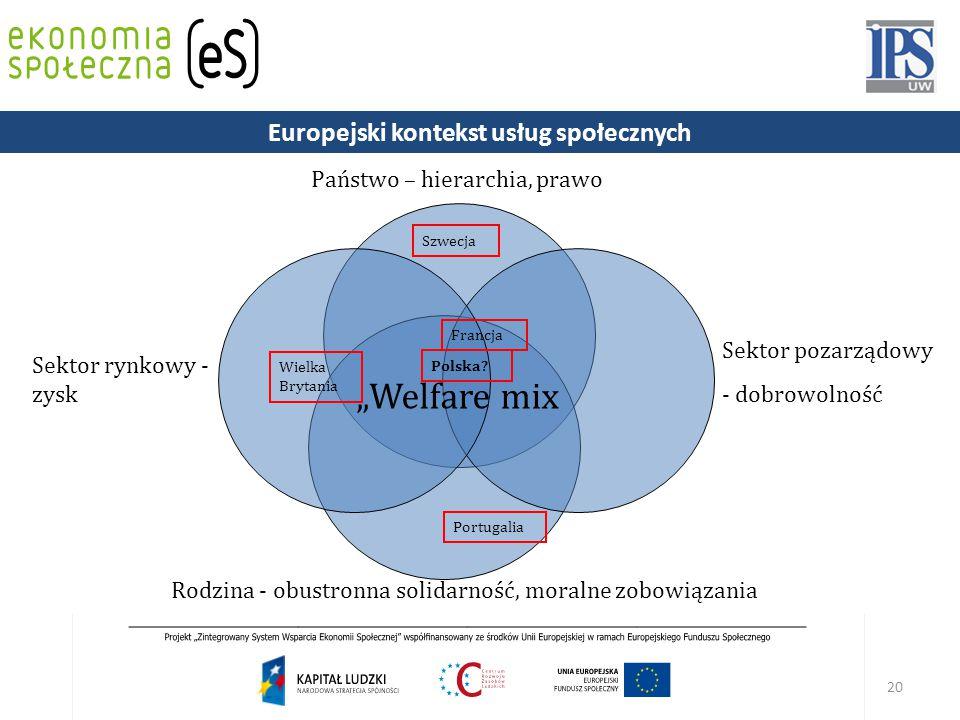 """20 """"Welfare mix Państwo – hierarchia, prawo Sektor rynkowy - zysk Sektor pozarządowy - dobrowolność Portugalia Wielka Brytania Szwecja Francja Polska."""